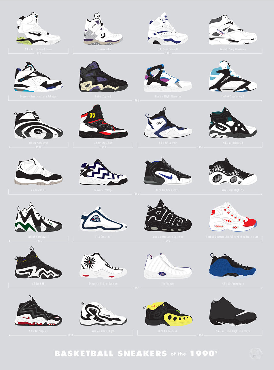 The Coolest Sneakers Of The 80s And 90s Charted