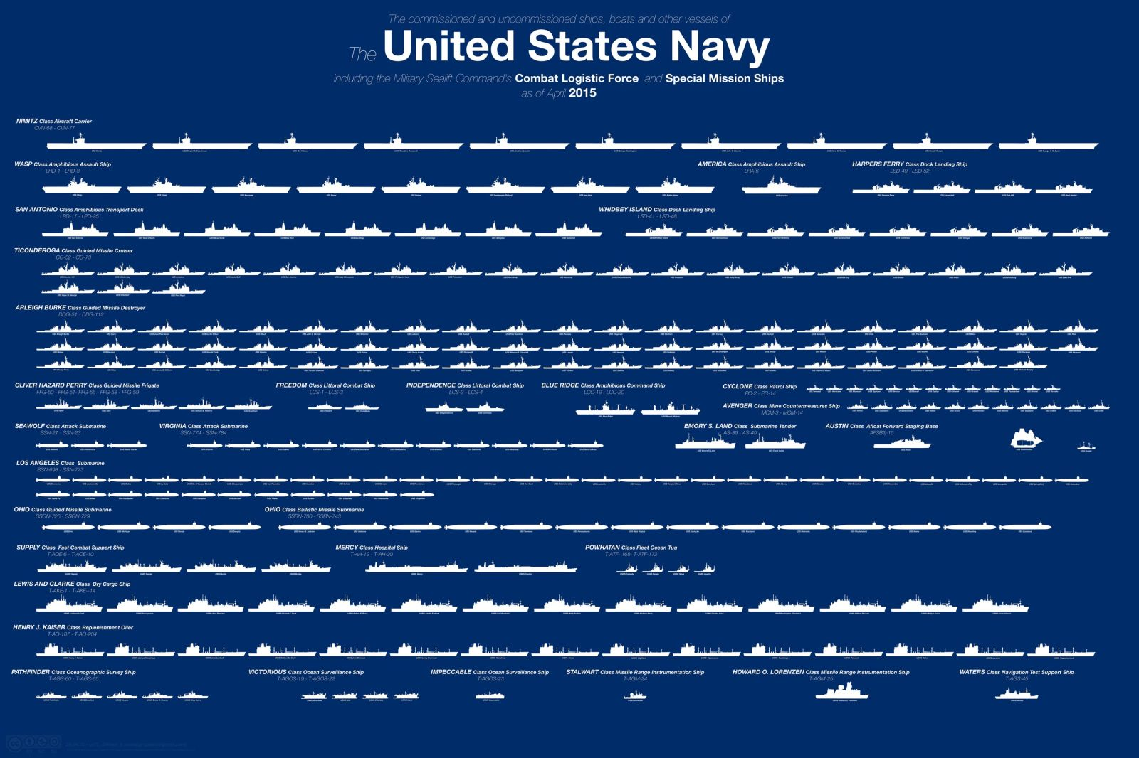 full united states navy fleet infographic u s navy ships boats and vessels. Black Bedroom Furniture Sets. Home Design Ideas