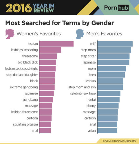 Search for porn sites