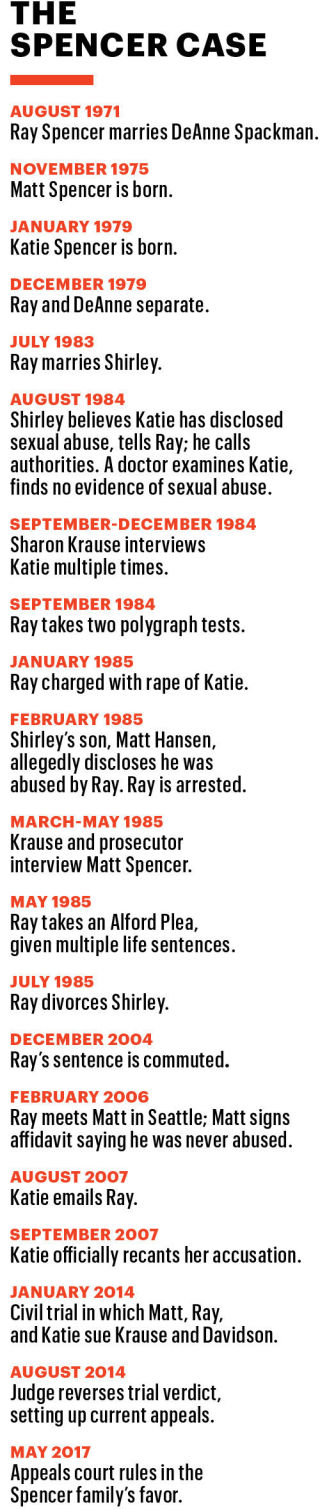 August 1971: Ray Spencer marries DeAnne Spackman.November 1975: Matt Spencer born.January 1979: Katie Spencer born.December 1979: Ray and DeAnne separate.July 1983: Ray marries Shirley.August 1984: Shirley believes Katie has disclosed sexual abuse, tells Ray; he calls authorities. A doctor examines Katie, finds no evidence of sexual abuse.September-December 1984: Sharon Krause interviews Katie multiple times.September 1984: Ray takes two polygraph tests.January 1985:  Ray charged with rape of Katie.February 1985: Shirley's son, Matt Hansen, allegedly discloses he was abused by Ray. Ray is arrested.March-May 1985: Krause and prosecutor interview Matt Spencer.May 1985: Ray takes an Alford Plea, given multiple life sentences.July 1985: Ray officially divorces Shirley.December 2004: Ray's sentence is commuted.February 2006: Ray meets Matt in Seattle; Matt signs affidavit saying he was never abused.August 2007: Katie emails Ray.September 2007: Katie officially recants her accusation.January 2014: Civil trial in which Matt, Ray, and Katie sue Krause and Davidson.August 2014: Judge reverses trial verdict, setting up current appeals.May 2017:  Appeals court rules in the  Spencer family's favor.