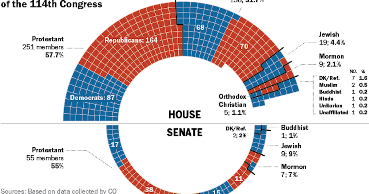Congress Religious Affiliation Charts